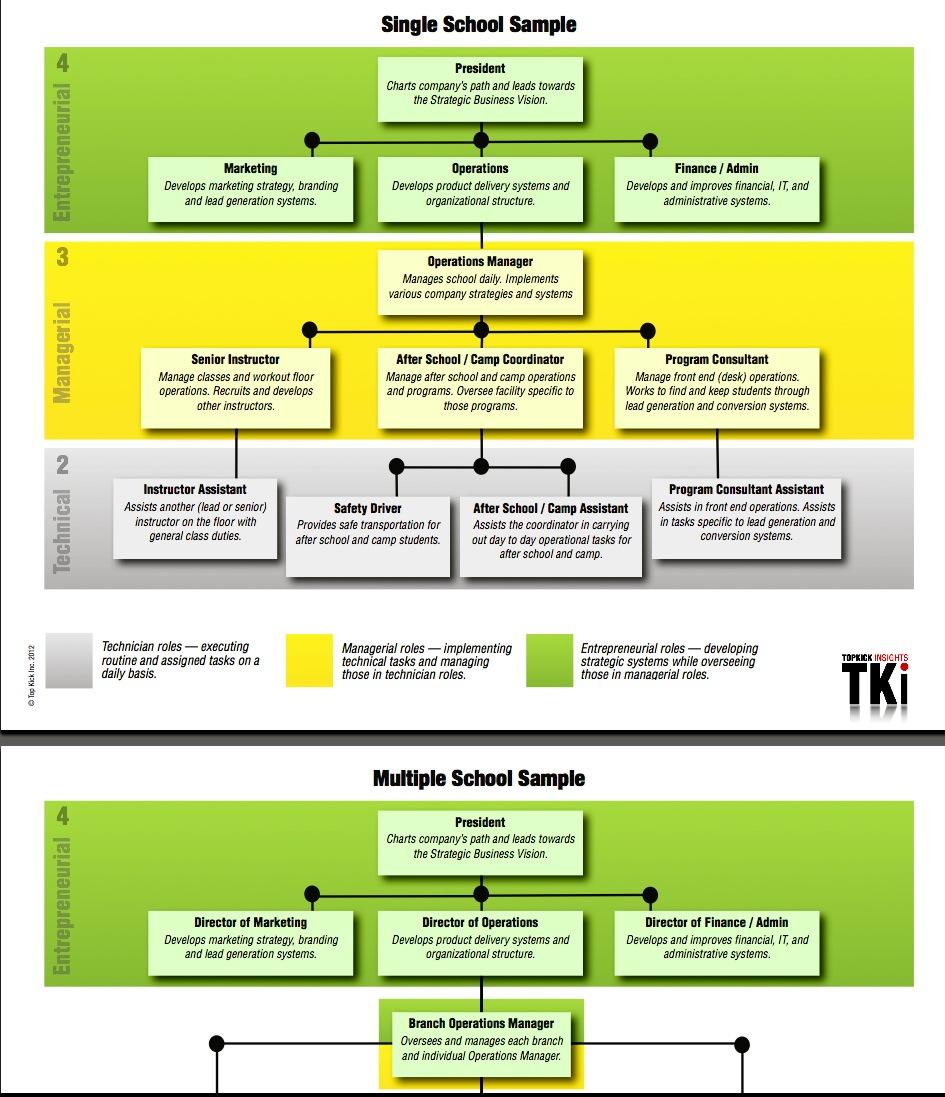 TKI Organizational Chart Image